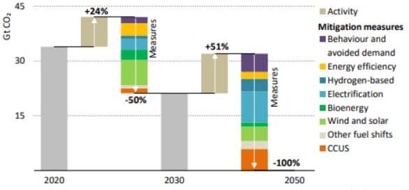 Graph showing mitigation levels of alternative energy sources